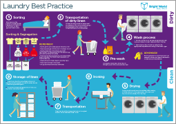 Hygienic practice of laundry washing – infographic